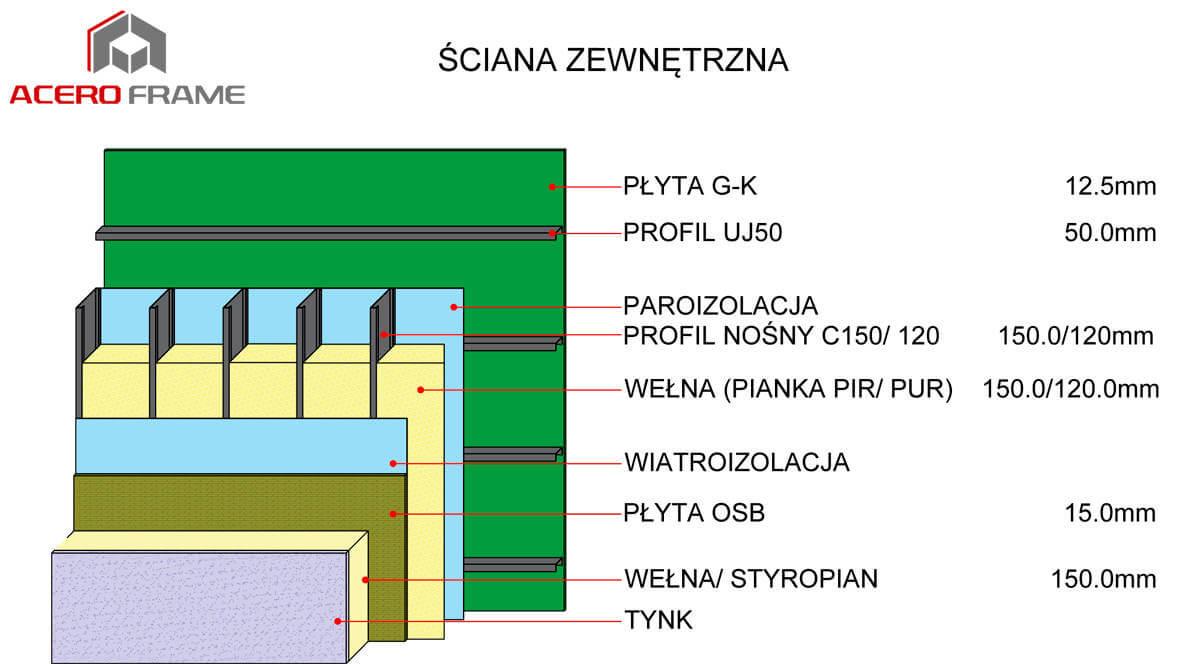 Ściany zewnętrzne Acero Frame LKS